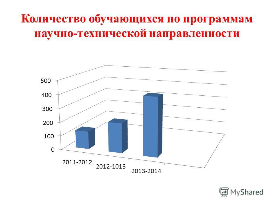 Количество обучающихся по программам научно-технической направленности