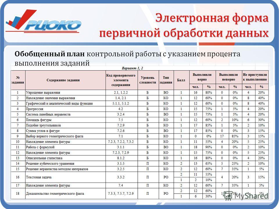 Электронная форма первичной обработки данных Обобщенный план контрольной работы с указанием процента выполнения заданий