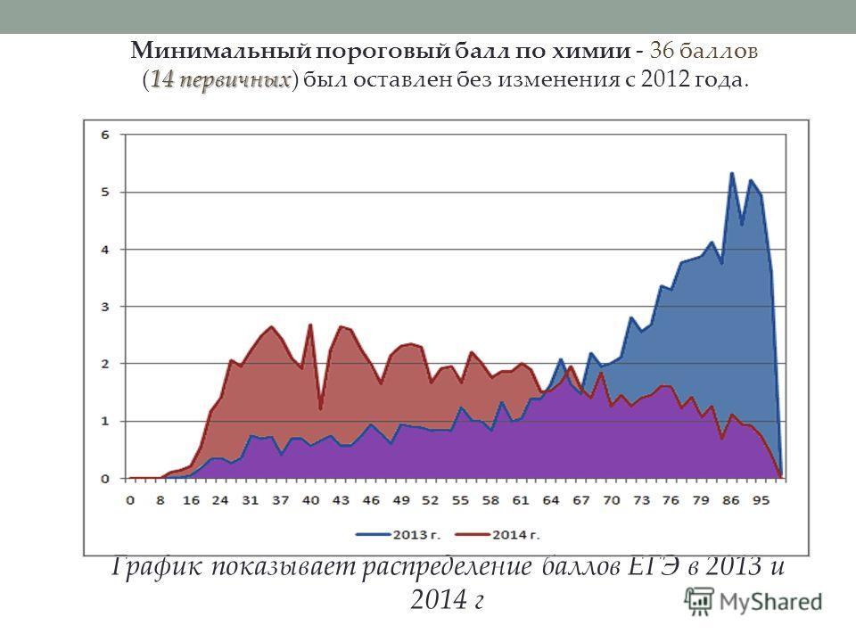 График показывает распределение баллов ЕГЭ в 2013 и 2014 г 14 первичных Минимальный пороговый балл по химии - 36 баллов (14 первичных) был оставлен без изменения с 2012 года.