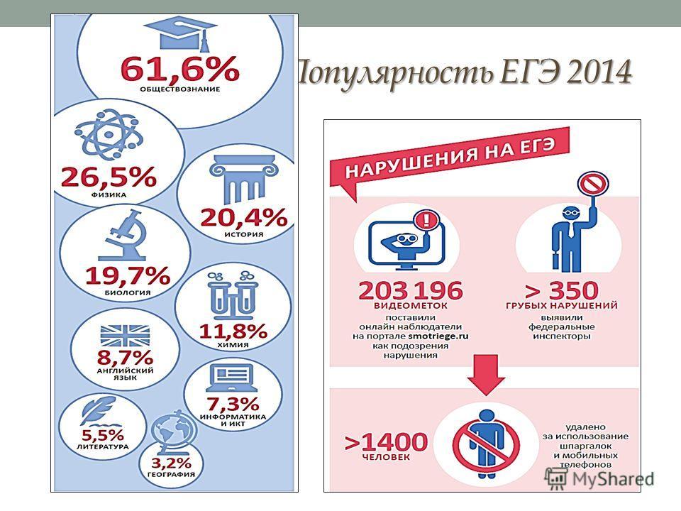 Популярность ЕГЭ 2014