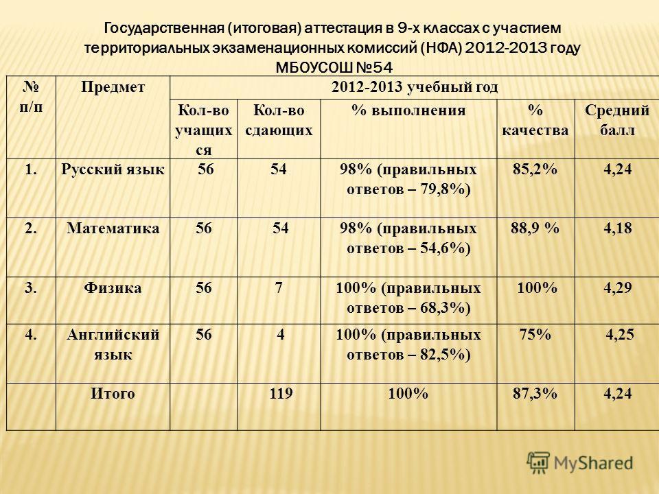 Государственная (итоговая) аттестация в 9-х классах с участием территориальных экзаменационных комиссий (НФА) 2012-2013 году МБОУСОШ 54 п/п Предмет 2012-2013 учебный год Кол-во учащих ся Кол-во сдающих % выполнения% качества Средний балл 1. Русский я