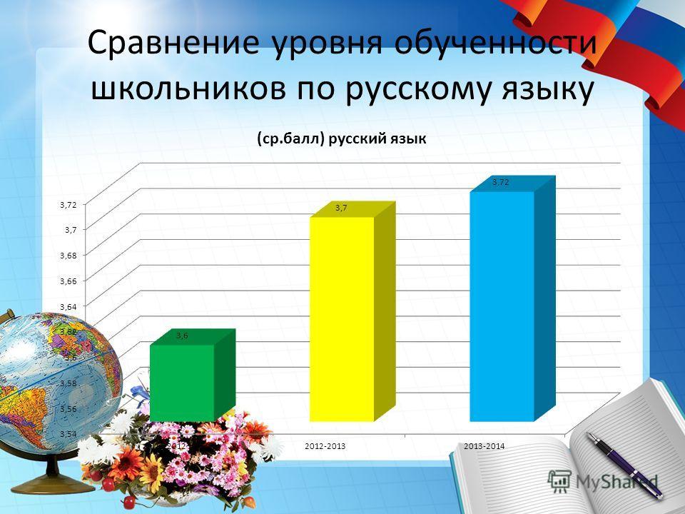 Сравнение уровня обученности школьников по русскому языку