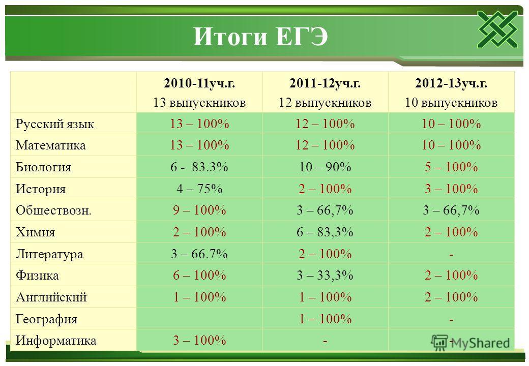 Итоги ЕГЭ 2010-11 уч.г. 13 выпускников 2011-12 уч.г. 12 выпускников 2012-13 уч.г. 10 выпускников Русский язык 13 – 100%12 – 100%10 – 100% Математика 13 – 100%12 – 100%10 – 100% Биология 6 - 83.3%10 – 90%5 – 100% История 4 – 75%2 – 100%3 – 100% Общест