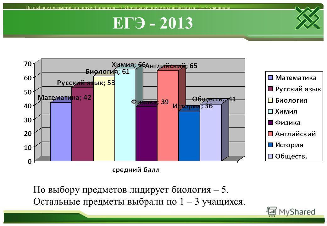 ЕГЭ - 2013 По выбору предметов лидирует биология – 5. Остальные предметы выбрали по 1 – 3 учащихся. По выбору предметов лидирует биология – 5. Остальные предметы выбрали по 1 – 3 учащихся.
