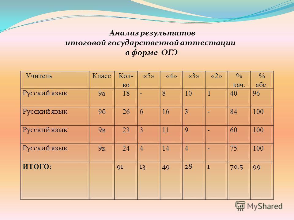 Анализ результатов итоговой государственной аттестации в форме ОГЭ Учитель КлассКол- во «5»«4»«3»«2»% кач. % абс. Русский язык 9 а 18-81014096 Русский язык 9 б 266163-84100 Русский язык 9 в 233119-60100 Русский язык 9 к 244144-75100 ИТОГО: 9113492817