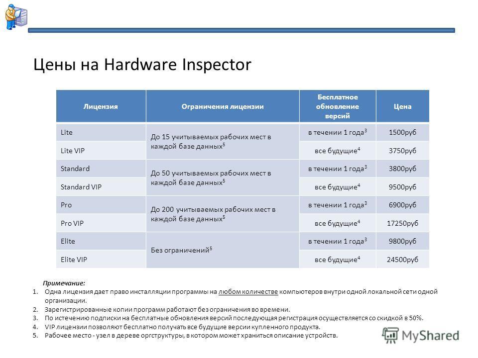 Цены на Hardware Inspector Лицензия Ограничения лицензии Бесплатное обновление версий Цена Lite До 15 учитываемых рабочих мест в каждой базе данных 5 в течении 1 года 3 1500 руб Lite VIPвсе будущие 4 3750 руб Standard До 50 учитываемых рабочих мест в
