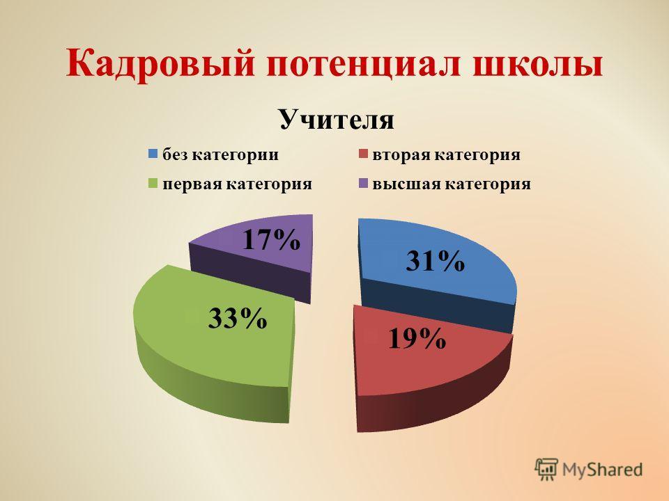 Кадровый потенциал школы Всего учителей 42 человека Без категории 13 человек 31 % Вторая категория 8 человек 19 % Первая категория 14 человек 33 % Высшая категория 7 человек 17 %