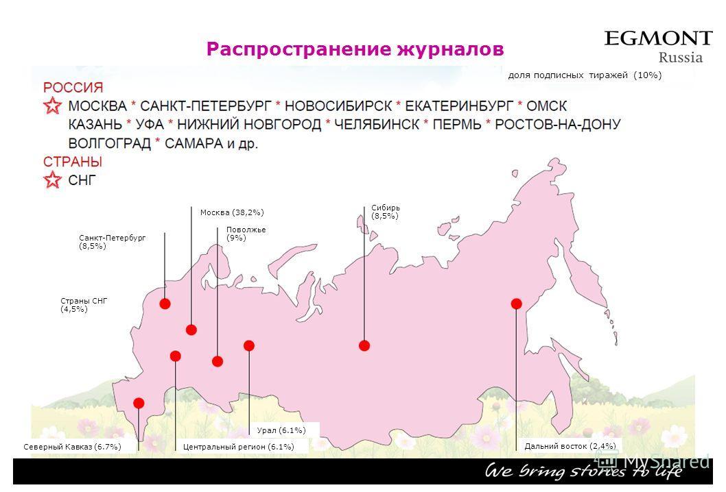 Распространение журналов Санкт-Петербург (8,5%) Москва (38,2%) Поволжье (9%) Сибирь (8,5%) Страны СНГ (4,5%) Дальний восток (2,4%) Урал (6.1%) Центральный регион (6.1%)Северный Кавказ (6.7%) доля подписных тиражей (10%)