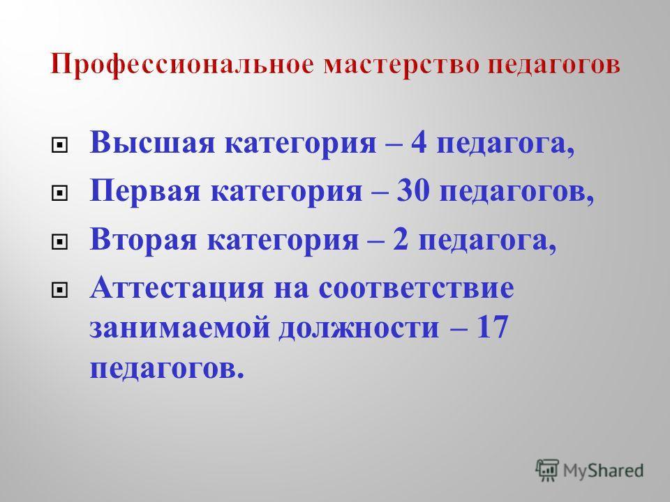 Высшая категория – 4 педагога, Первая категория – 30 педагогов, Вторая категория – 2 педагога, Аттестация на соответствие занимаемой должности – 17 педагогов.
