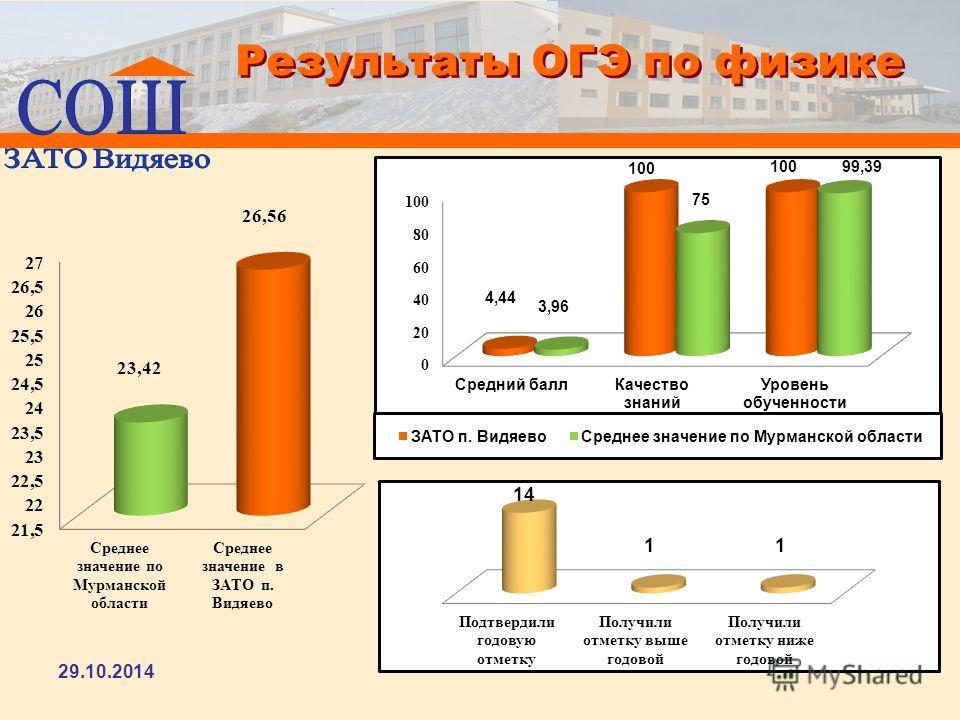 Результаты ОГЭ по физике 29.10.2014