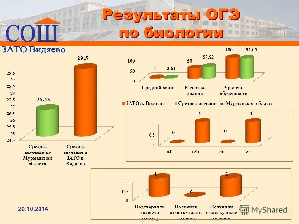 Результаты ОГЭ по биологии 29.10.2014