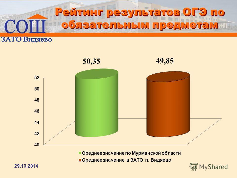 Рейтинг результатов ОГЭ по обязательным предметам 29.10.2014