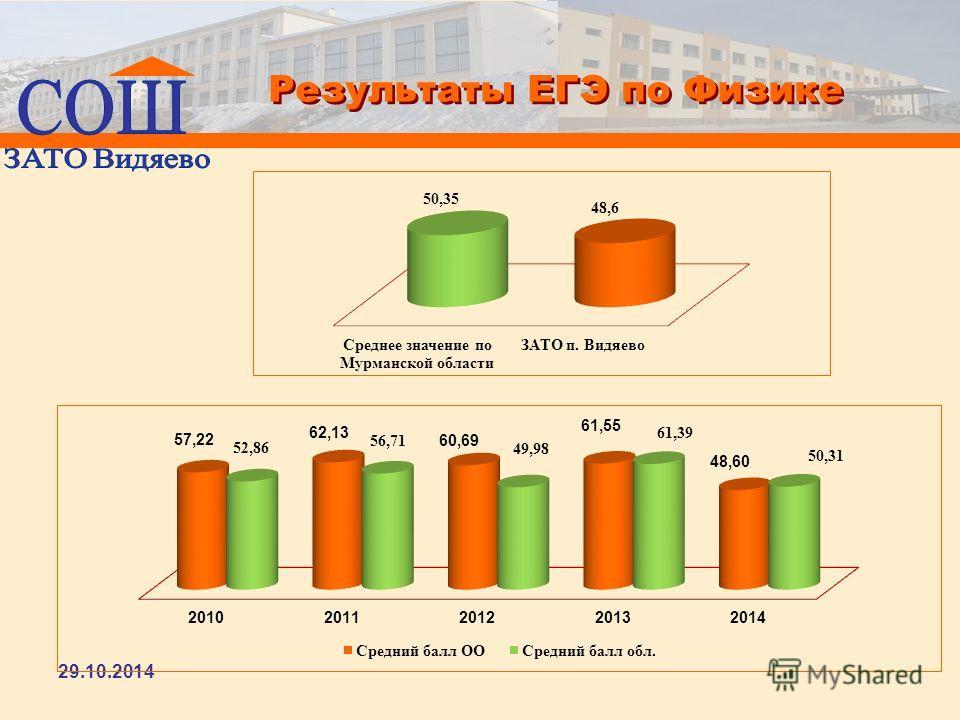 Результаты ЕГЭ по Физике 29.10.2014