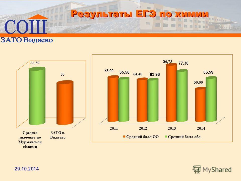 Результаты ЕГЭ по химии 29.10.2014