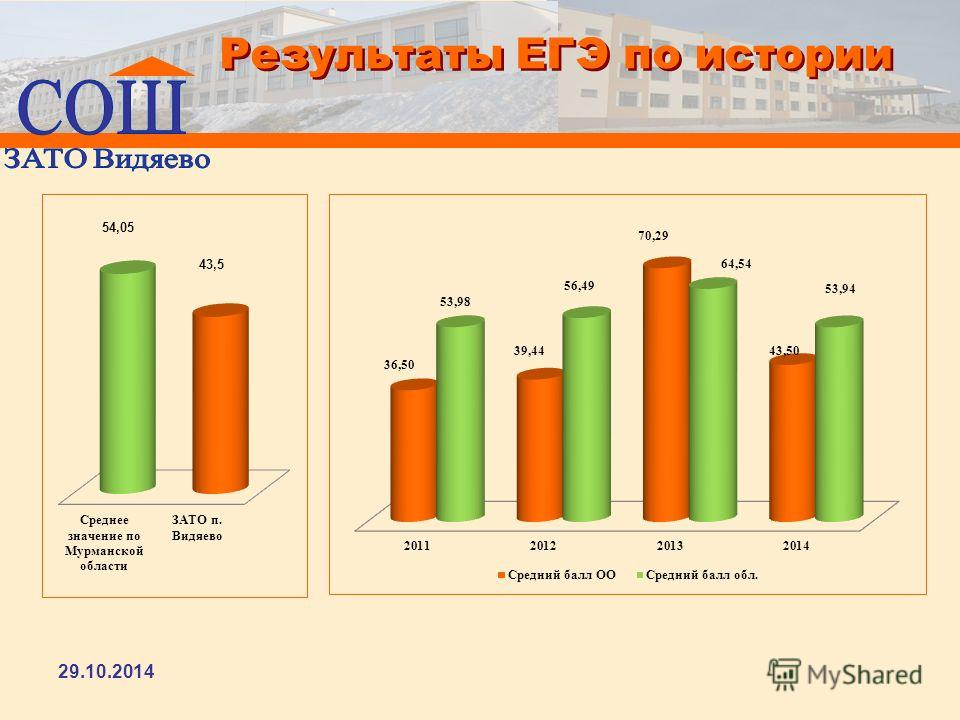 Результаты ЕГЭ по истории 29.10.2014