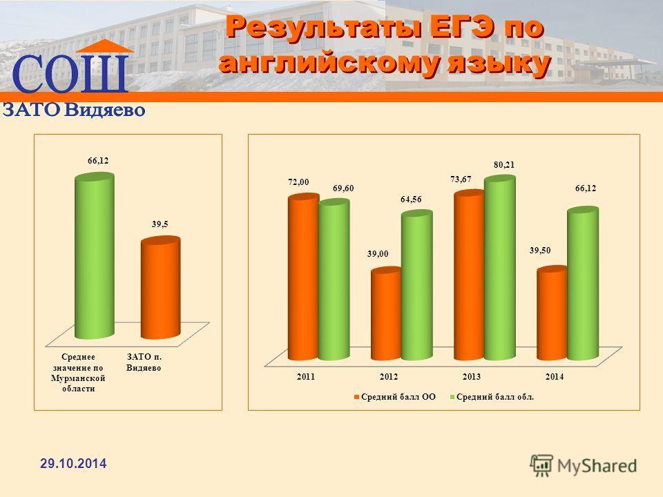 Результаты ЕГЭ по английскому языку 29.10.2014