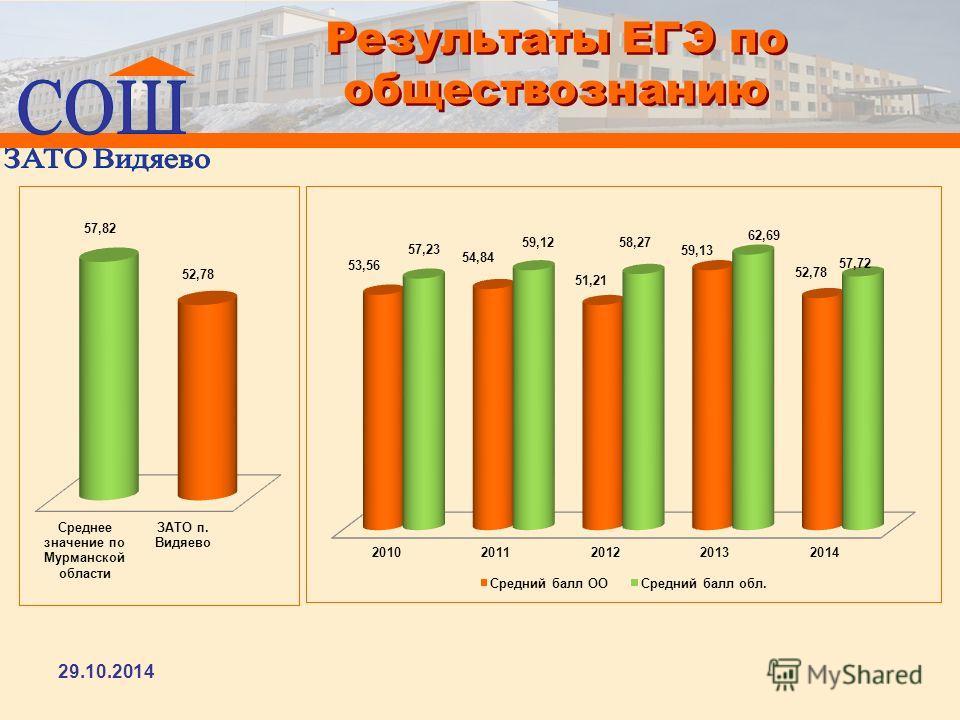 Результаты ЕГЭ по обществознанию 29.10.2014