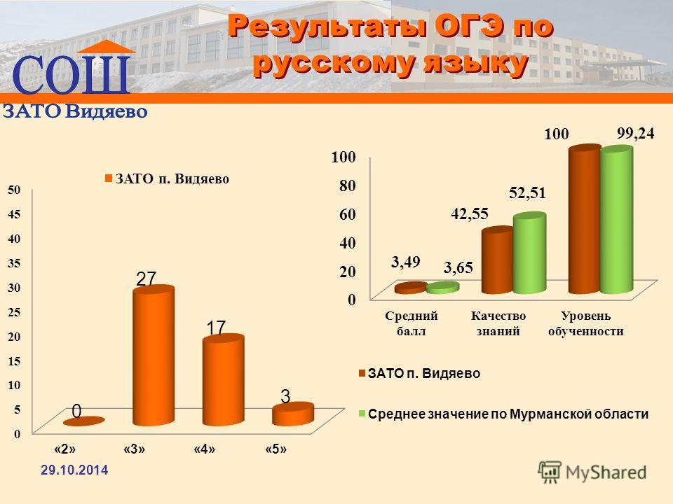 Результаты ОГЭ по русскому языку 29.10.2014