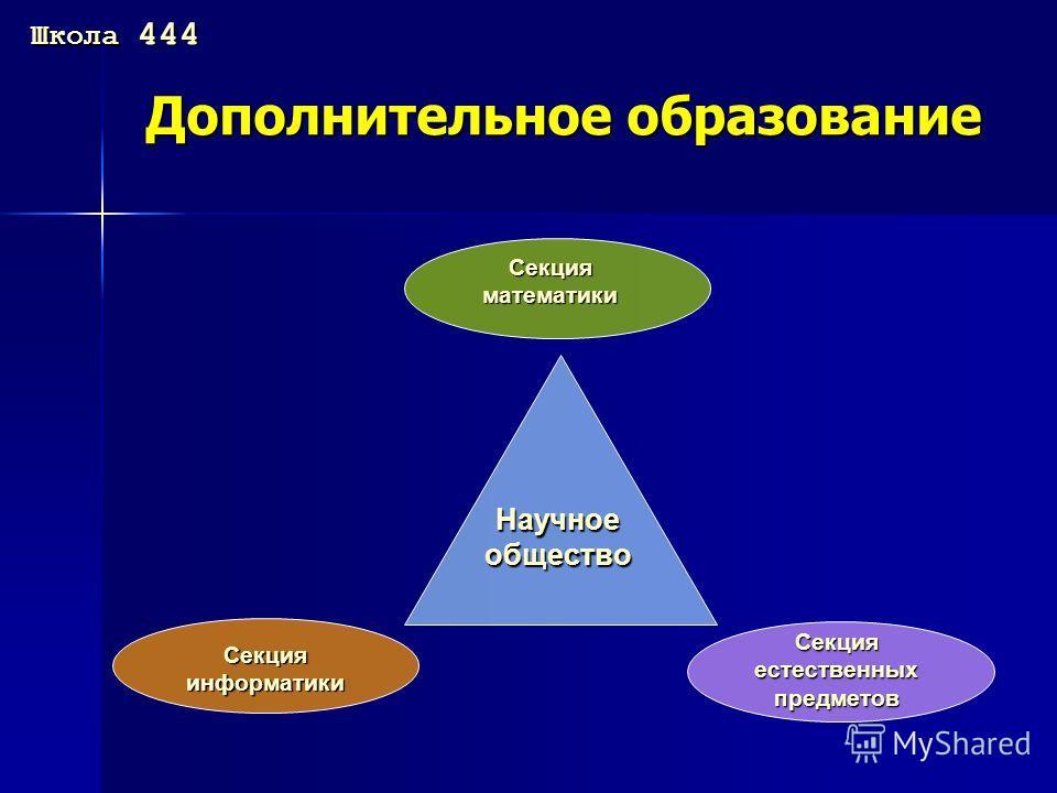 Дополнительное образование Школа 444 Научное общество Секция математики Секция информатики Секция естественных предметов
