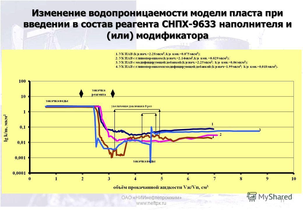 Изменение водопроницаемости модели пласта при введении в состав реагента СНПХ-9633 наполнителя и (или) модификатора ОАО «НИИнефтепромхим» www.neftpx.ru 11