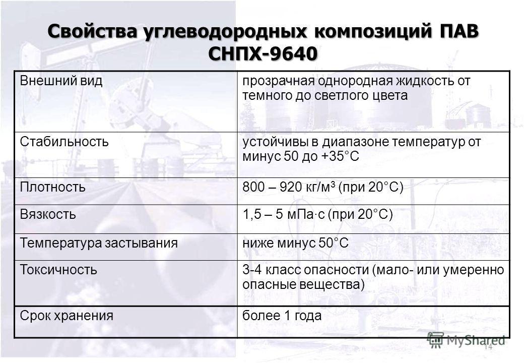 Свойства углеводородных композиций ПАВ СНПХ-9640 Внешний вид прозрачная однородная жидкость от темного до светлого цвета Стабильностьустойчивы в диапазоне температур от минус 50 до +35°С Плотность 800 – 920 кг/м 3 (при 20°С) Вязкость 1,5 – 5 м Па·с (