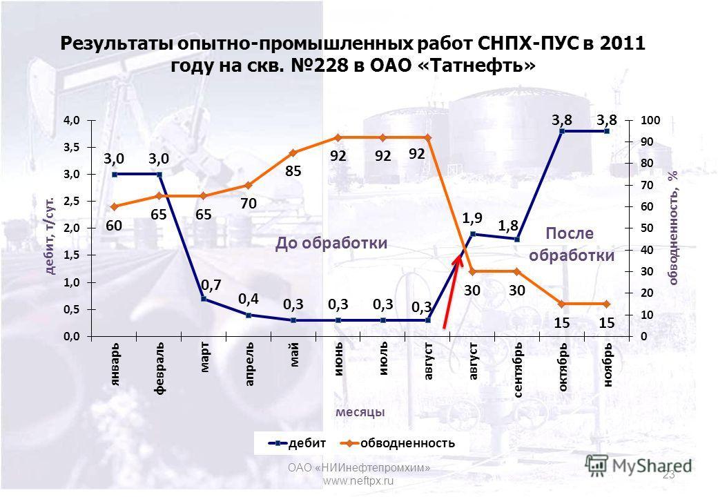 Результаты опытно-промышленных работ СНПХ-ПУС в 2011 году на скв. 228 в ОАО «Татнефть» 23 ОАО «НИИнефтепромхим» www.neftpx.ru