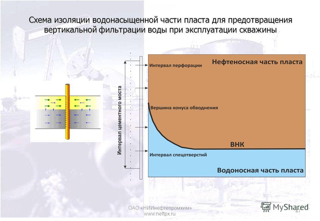 Схема изоляции водонасыщенной части пласта для предотвращения вертикальной фильтрации воды при эксплуатации скважины ОАО «НИИнефтепромхим» www.neftpx.ru 47