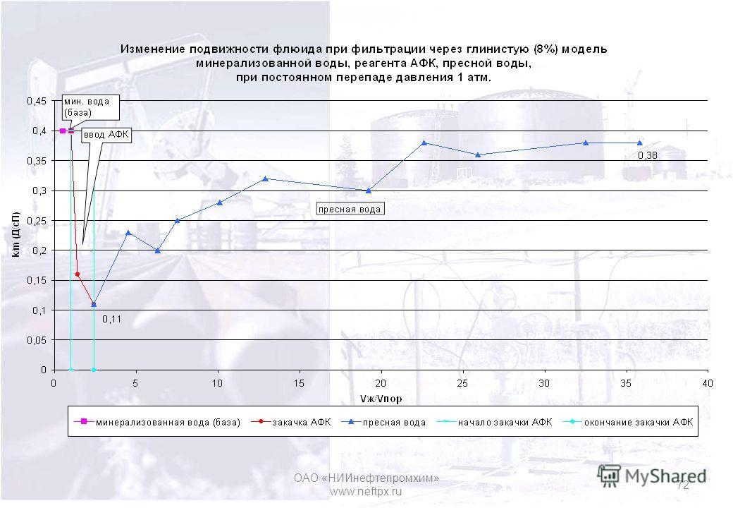 ОАО «НИИнефтепромхим» www.neftpx.ru 72