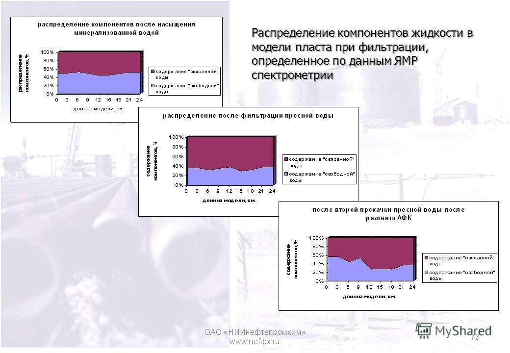 Распределение компонентов жидкости в модели пласта при фильтрации, определенное по данным ЯМР спектрометрии ОАО «НИИнефтепромхим» www.neftpx.ru 73