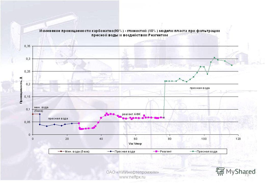 ОАО «НИИнефтепромхим» www.neftpx.ru 75