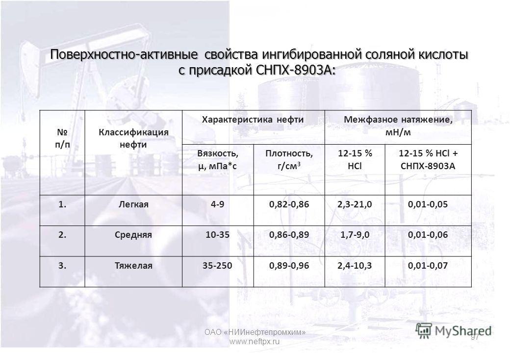 Поверхностно-активные свойства ингибированной соляной кислоты с присадкой СНПХ-8903А: Поверхностно-активные свойства ингибированной соляной кислоты с присадкой СНПХ-8903А: п/п Классификация нефти Характеристика нефти Межфазное натяжение, мН/м Вязкост