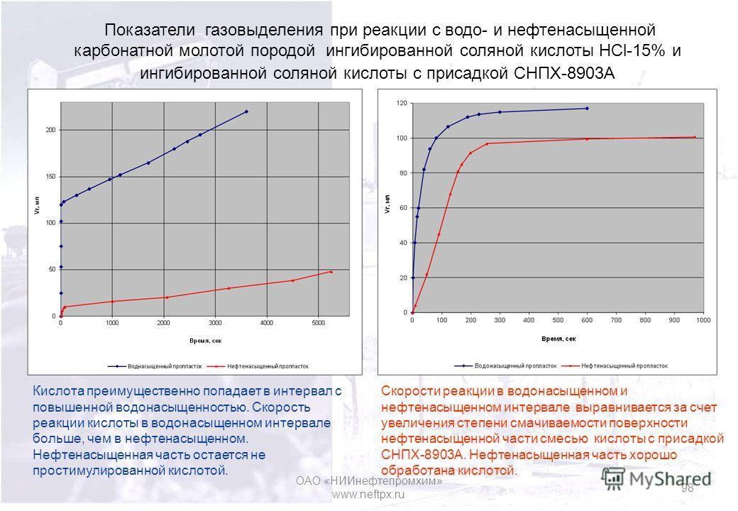 Показатели газовыделения при реакции с водо- и нефтенасыщенной карбонатной молотой породой ингибированной соляной кислоты НСl-15% и ингибированной соляной кислоты с присадкой СНПХ-8903А Скорости реакции в водонасыщенном и нефтенасыщенном интервале вы