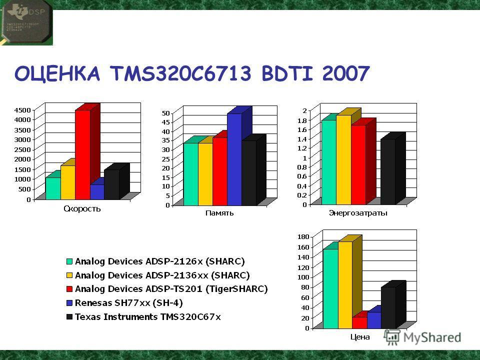 ОЦЕНКА TMS320C6713 BDTI 2007
