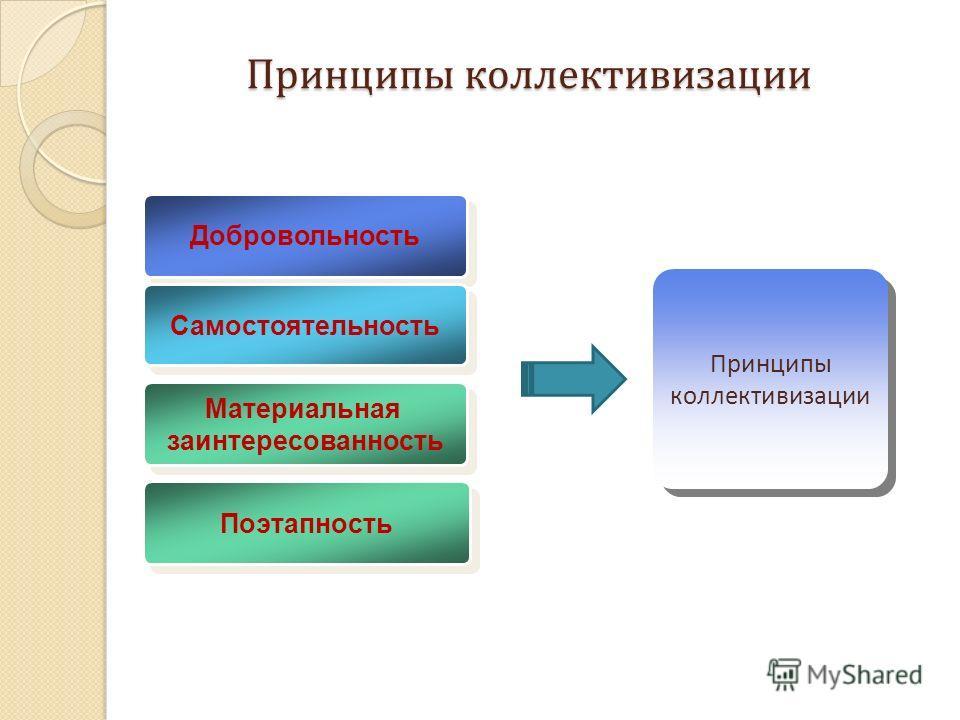 Принципы коллективизации Добровольность Самостоятельность Материальная заинтересованность Материальная заинтересованность Принципы коллективизации Поэтапность