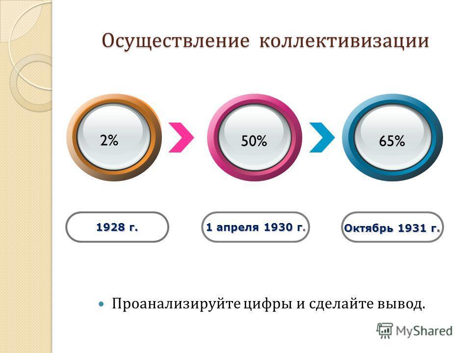 Осуществление коллективизации Проанализируйте цифры и сделайте вывод. 1928 г. 1 апреля 1930 г. Октябрь 1931 г. 2% 50%65%