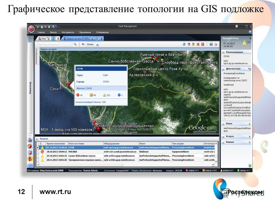 www.rt.ru Графическое представление топологии на GIS подложке 12
