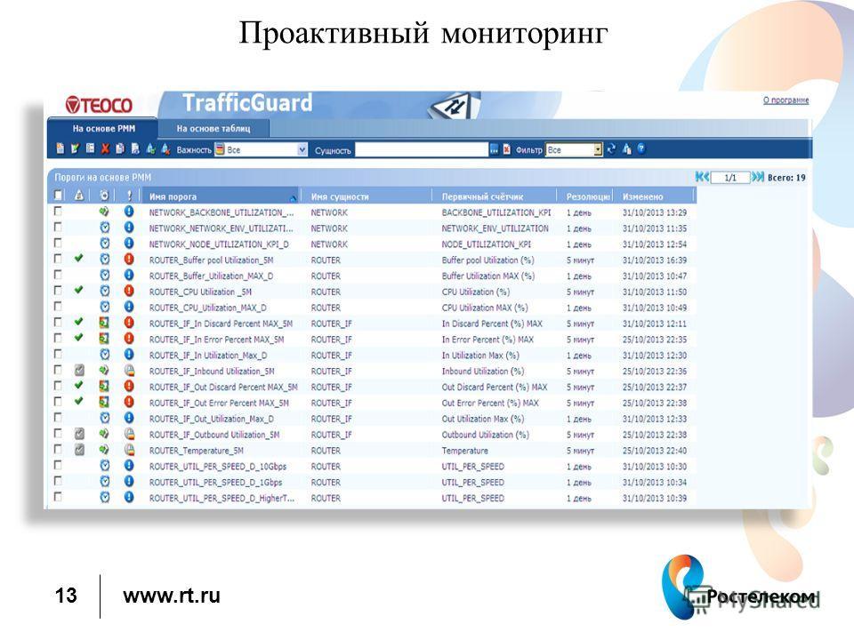 www.rt.ru Проактивный мониторинг 13