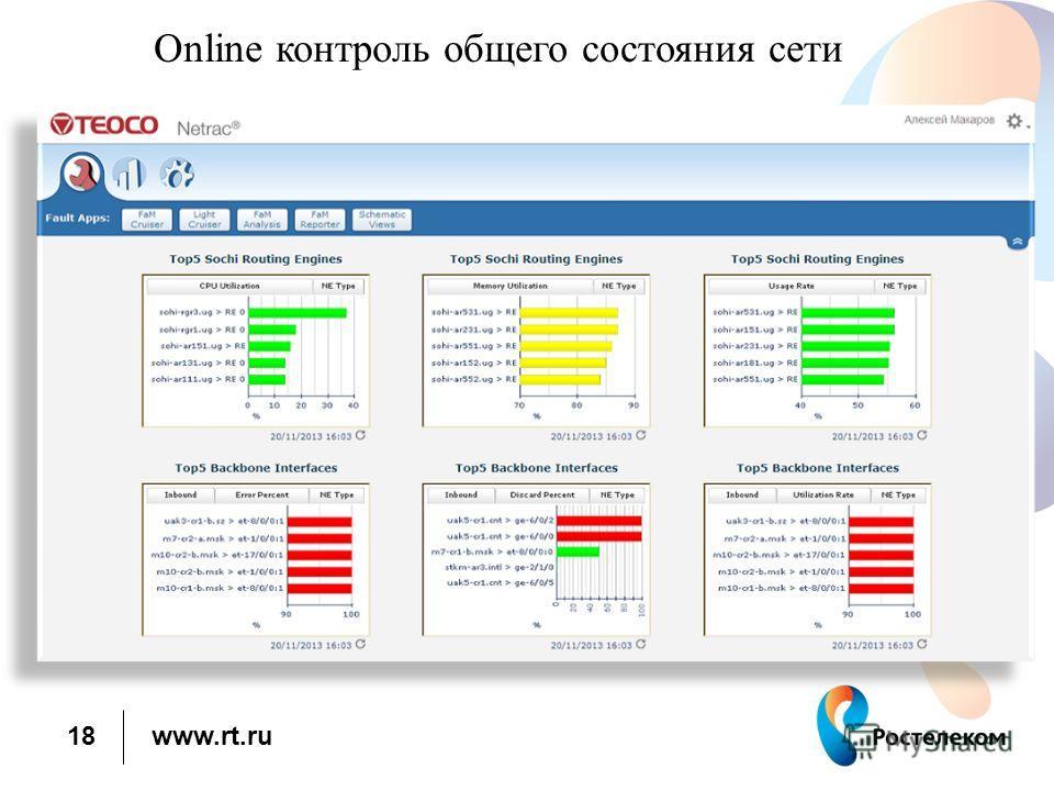 www.rt.ru Online контроль общего состояния сети 18