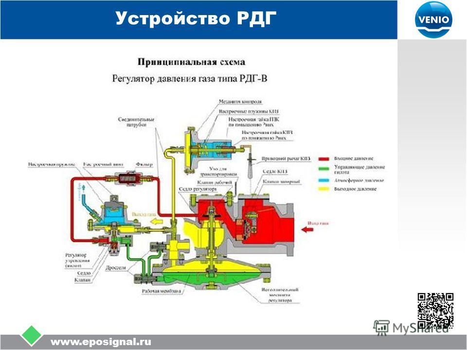 www.eposignal.ru Устройство РДГ