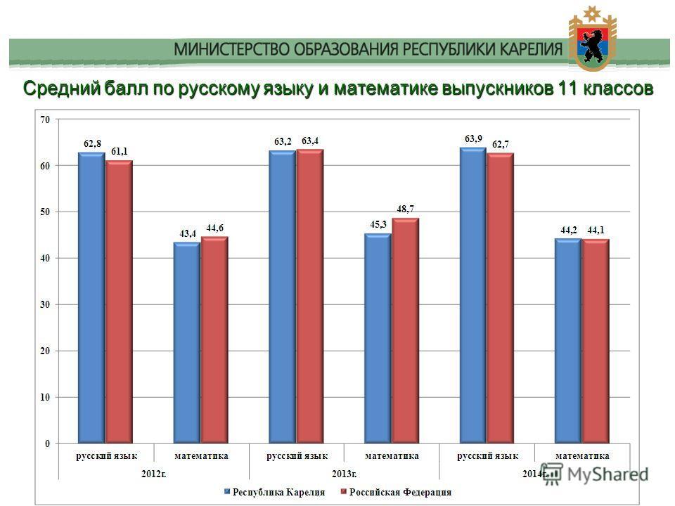 Средний балл по русскому языку и математике выпускников 11 классов