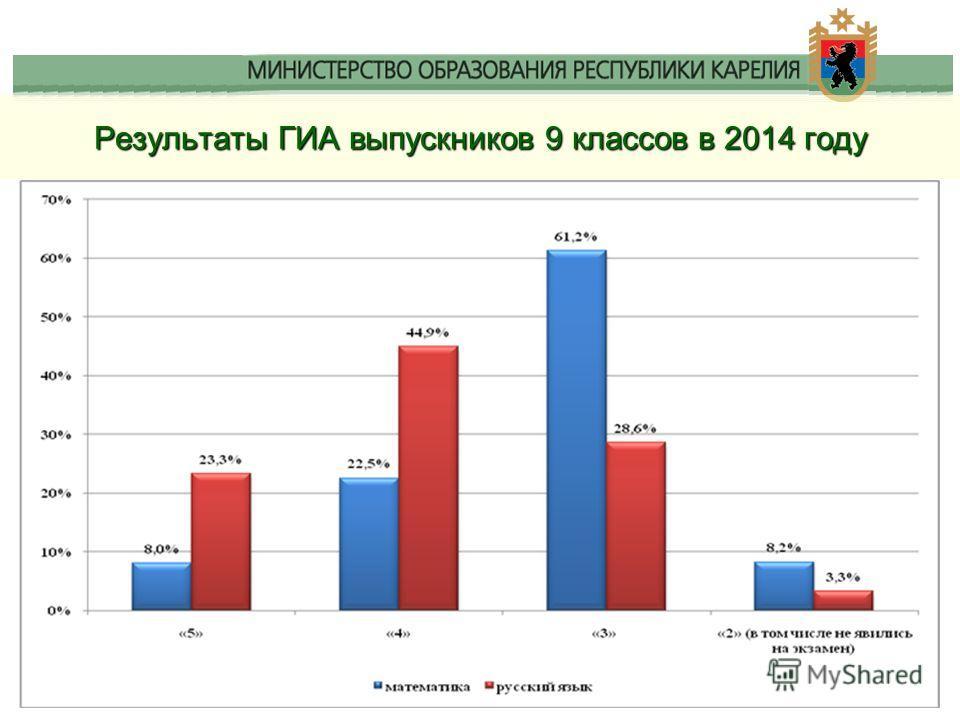 Результаты ГИА выпускников 9 классов в 2014 году