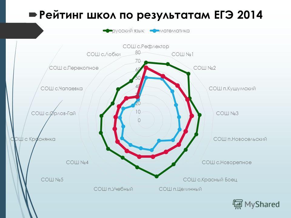 Рейтинг школ по результатам ЕГЭ 2014