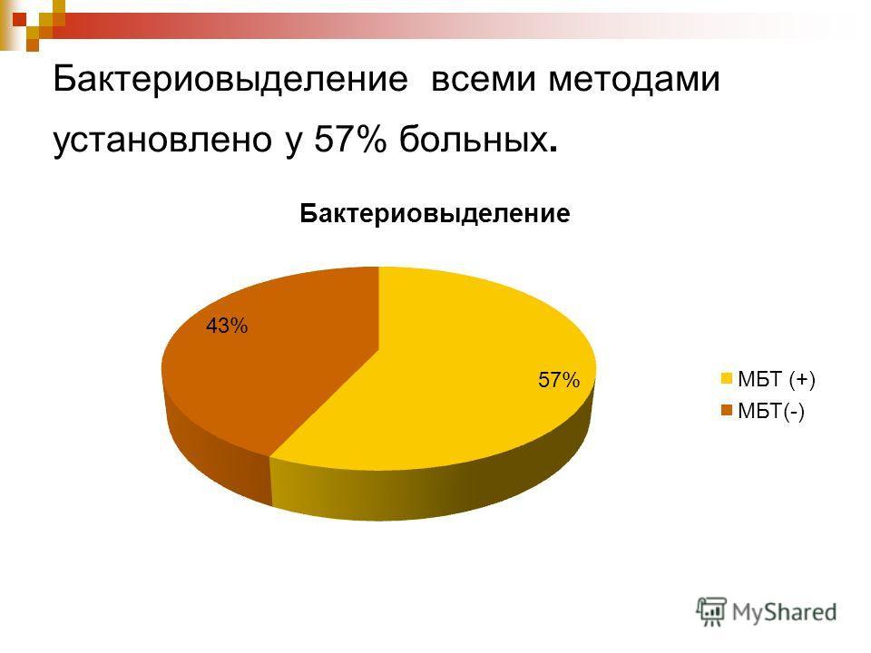Бактериовыделение всеми методами установлено у 57% больных.