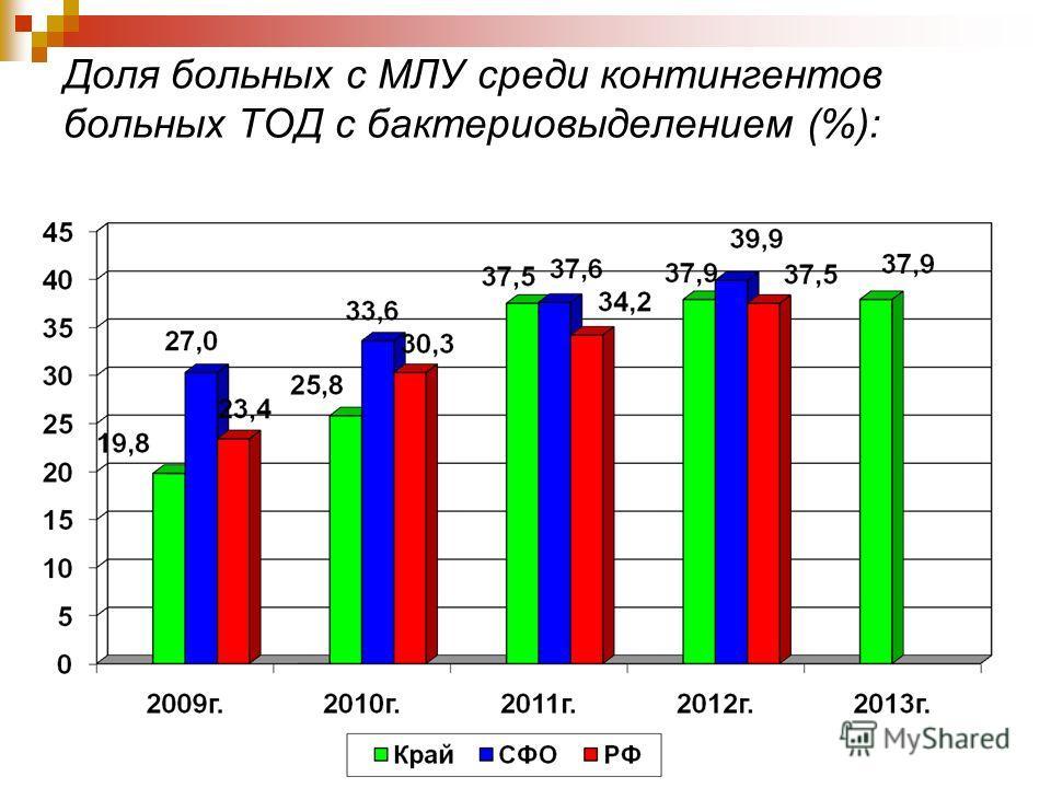 Доля больных с МЛУ среди контингентов больных ТОД с бактерией выделением (%):