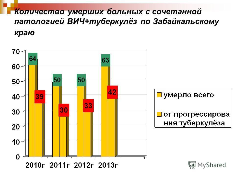 Количество умерших больных с сочетанной патологией ВИЧ+туберкулёз по Забайкальскому краю