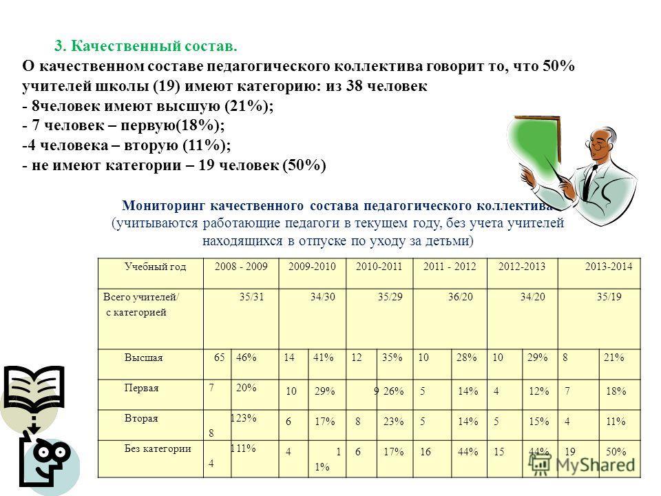 3. Качественный состав. О качественном составе педагогического коллектива говорит то, что 50% учителей школы (19) имеют категорию: из 38 человек - 8 человек имеют высшую (21%); - 7 человек – первую(18%); -4 человека – вторую (11%); - не имеют категор