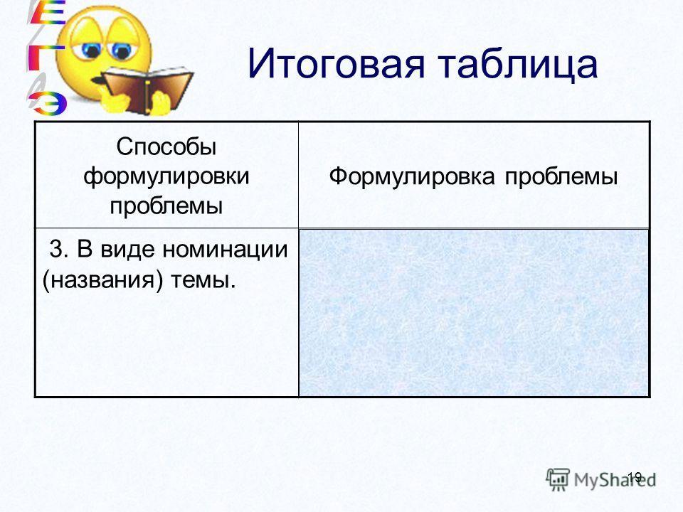 19 Итоговая таблица Способы формулировки проблемы Формулировка проблемы 3. В виде номинации (названия) темы. Пакость и пакостники…