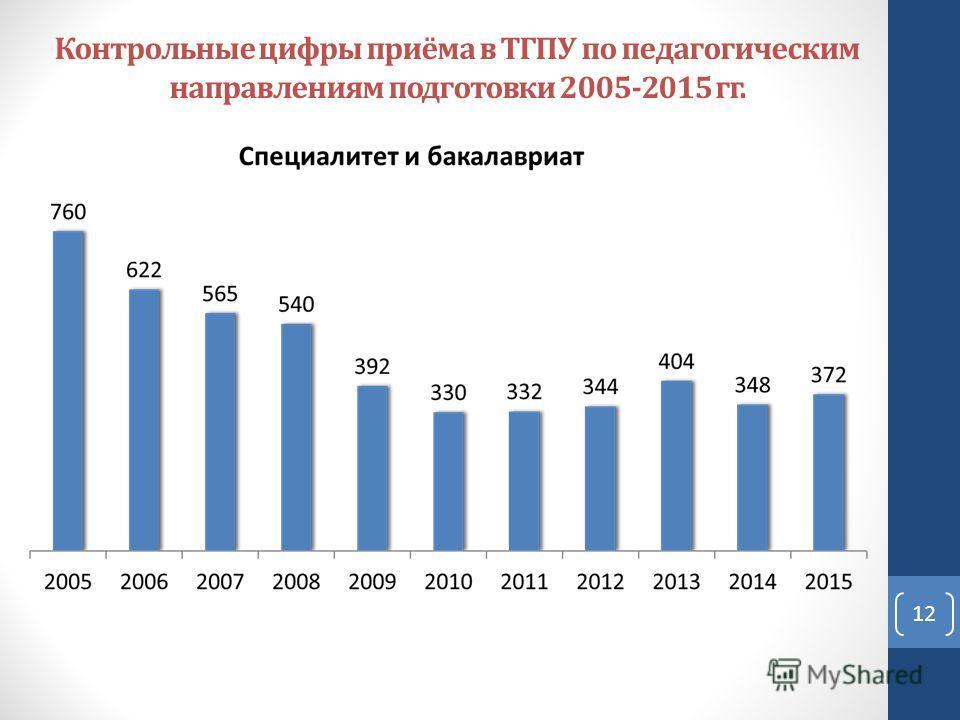 Контрольные цифры приёма в ТГПУ по педагогическим направлениям подготовки 2005-2015 гг. 12
