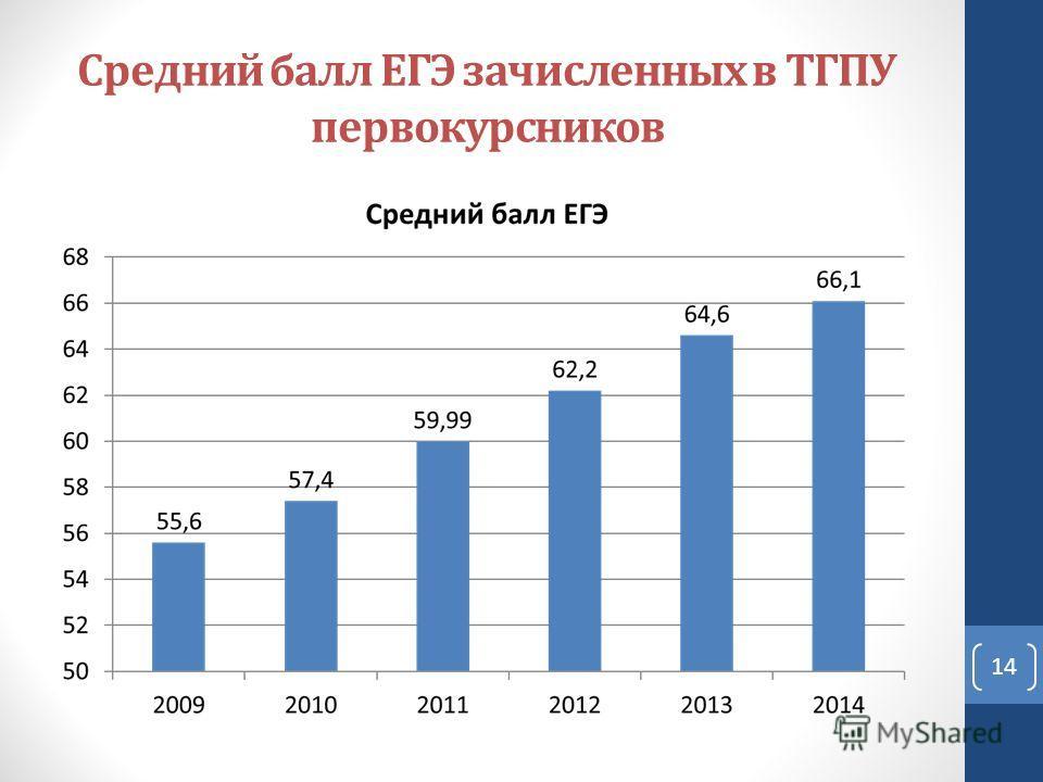 Средний балл ЕГЭ зачисленных в ТГПУ первокурсников 14