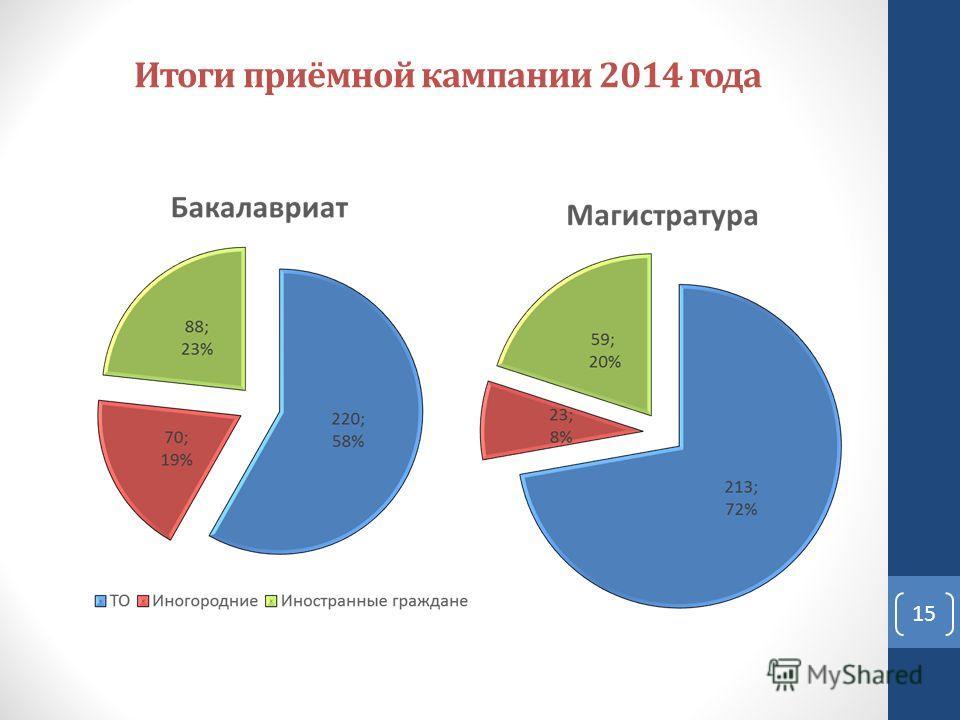 Итоги приёмной кампании 2014 года 15